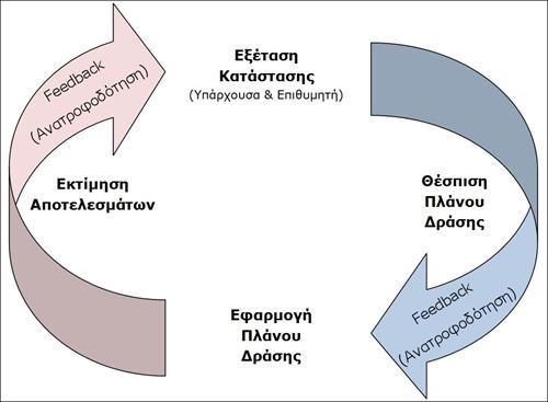Coaching Process 500x367