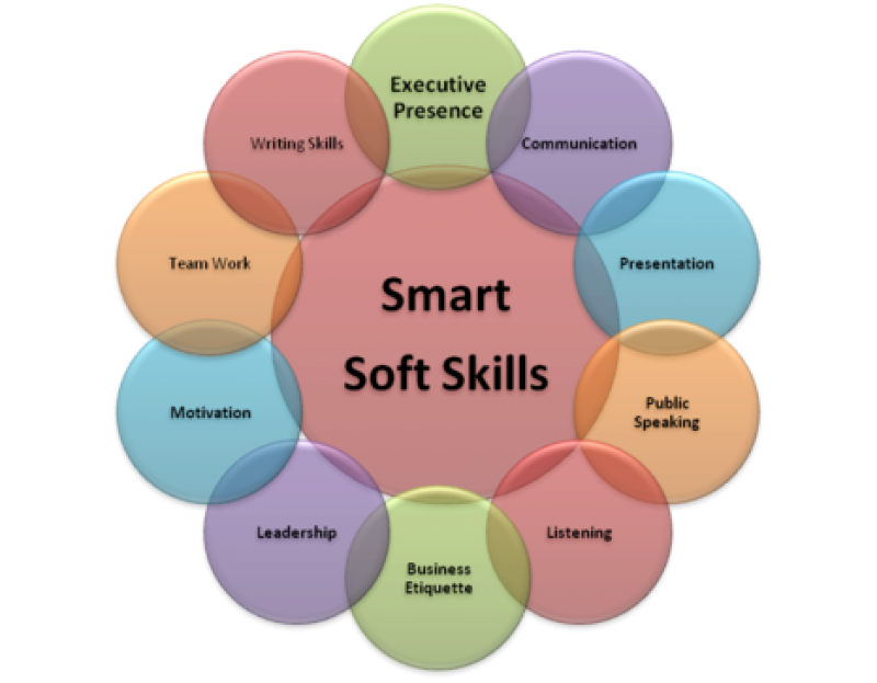 Soft-Skills Trainings